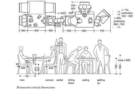 Anthropometrics And Ergonomics Mar2016 Diploma Of Interior
