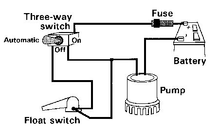 Alternative Bilge Pump Wiring 44144 likewise 14 a Wire Diagrams Easy Simple Detail Ideas General Ex le Rule Automatic Bilge Pump Wiring Diagram moreover Septic Pump Damage as well Dual Float Switch Wiring Diagram in addition Sump Pump Float Switch Wiring Diagram. on rule automatic bilge pump switch wiring diagram