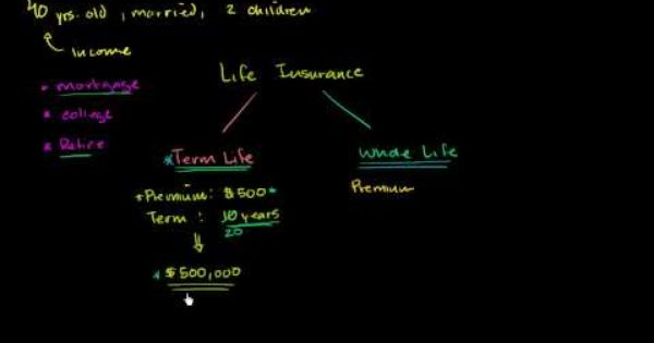 Term And Whole Life Insurance Policies Whole Life Insurance Life Insurance Policy