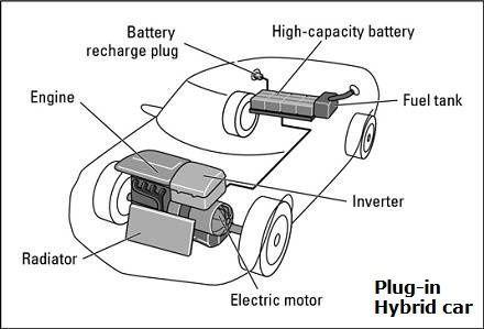 How Electric Vehicles Work Hybrid Car Best Hybrid Cars Car