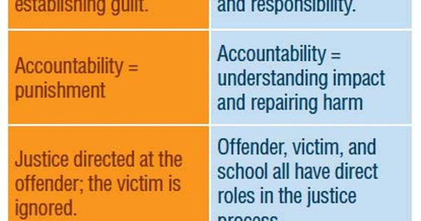 labeling theory versus restorative justice Restorative justice is a noble concept, but if the actual practice does not match the ideal, it could be discredited that would be a great loss.