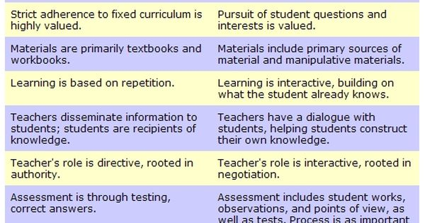 Innovative Classroom Practices In The Light Of Constructivism In ~ Some of the major principles social constructivism are
