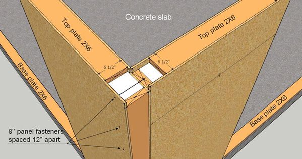Sip Construction Info Structural Insulated Panel