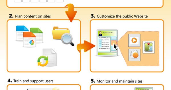 Sharepoint online planning guide for smallbusinesses via for Office 365 design guide