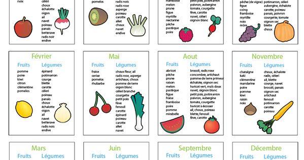 5 fruits et l gumes par jour coach en couches - Fruit ou legume en y ...