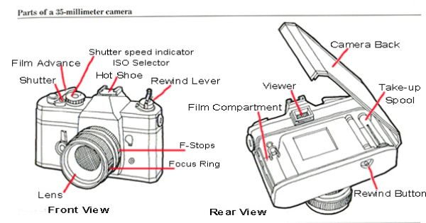 film camera anatomy