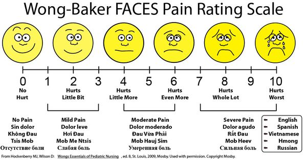 Comprehensive image intended for wong baker pain scale printable