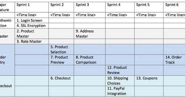 The Value Of Release Planning Scrum Alliance Simple Business