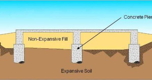 Foundation For Expansive Soil Building Design Soil Concrete