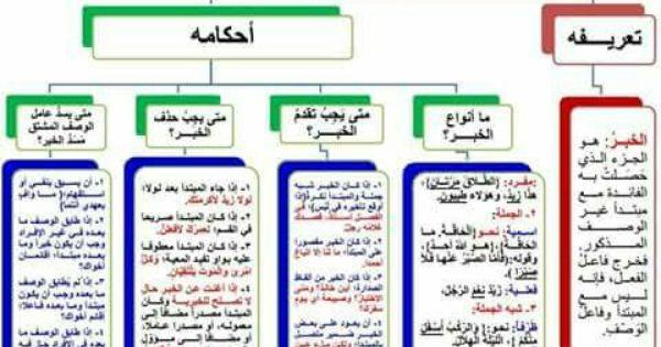 Pin By Ahmad Saltagi On Education Learn Arabic Language Learning Arabic Arabic Language
