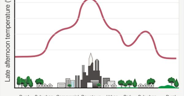 Urban Heat Islands Image Source National Oceanic And Atmospheric Administration Noaa Urban Heat Island Graphing Climate Change