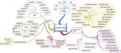 Les Verbes Irreguliers Autrement Apprendre L Anglais Verbes Irreguliers Anglais Carte Heuristique