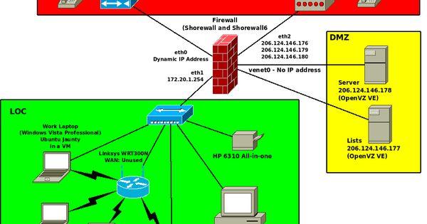 standard network topology network topology csec class