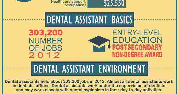 Dental Assistant college board subject tests scores