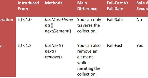 Enumeration Vs Iterator In Java Sample Resume How To Remove Resume
