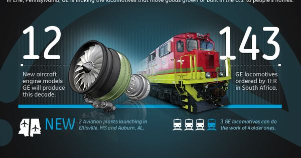 GE at Work: #Moving. GE is making #locomotives that move ...