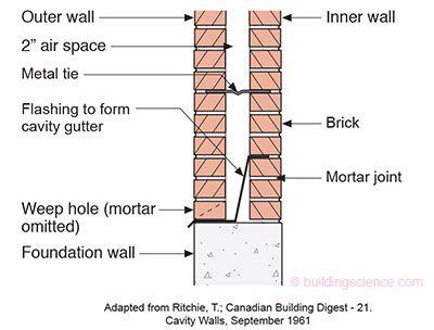 Bsi 086 Vitruvius Does Veneers Drilling Into Cavities Brick Wall Gardens Brick Cladding Masonry Wall