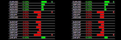 The Forex Heatmap Version 3 0 Asian Session Usd Chf Sell Signal