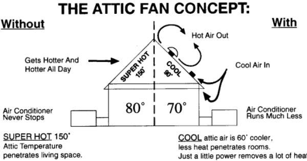 The Attic Fan Concept Jet Fan Attic Fans The World S Best Attic Fans Attic Fan Solar Attic Vent Solar Attic Fan