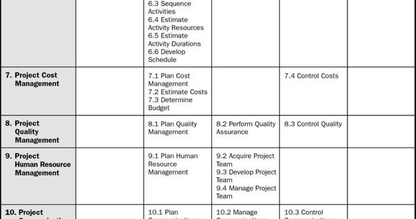 project management process groups and knowledge areas mapping pdf