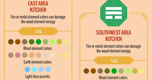 How To Feng Shui Your Kitchen Illustration Of Feng Shui