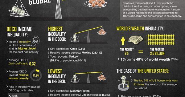 Global Inequality Inequality Gini Coefficient Economic Indicator