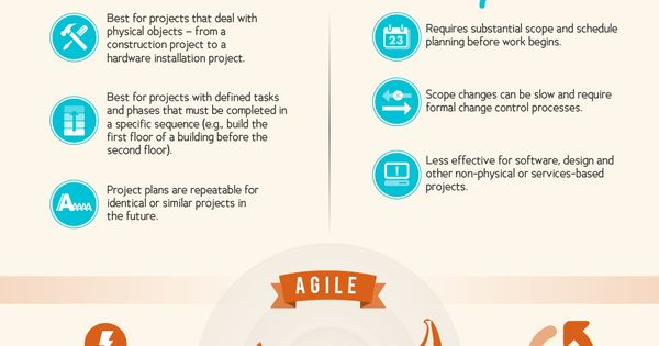 Infographic: Agile vs. Waterfall - Which project management style is right for you?