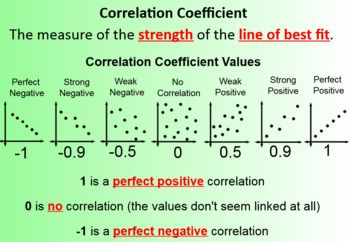 Linear Regression And The Correlation Coefficient Math 1 Data