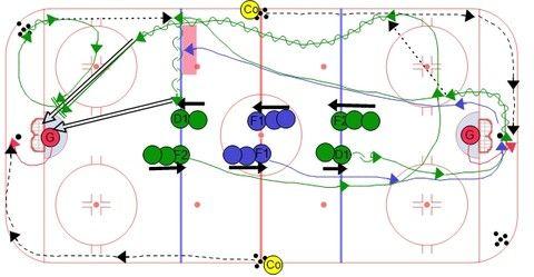 Ice Hockey Drills Ice Hockey Hockey