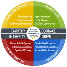 Sanger Leadership Center University Of Michigan Leadership Leadership Models Under Pressure
