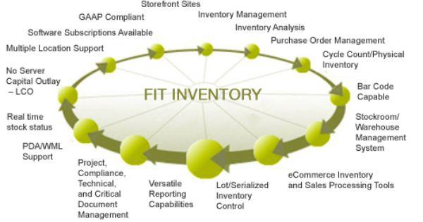 Inventory Website Design Dot Net Development Erp Solutions Software And Application D Inventory Management Software Enterprise Application Website Design