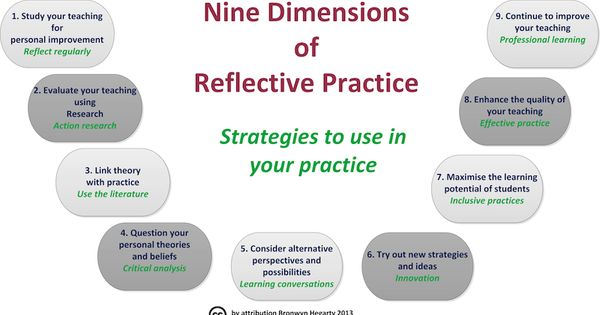 essay on reflective practice in nursing Reflective practice is an intentional event  examples of reflective essay about your nursing experience reflective essay this essay will look at reflection on a.