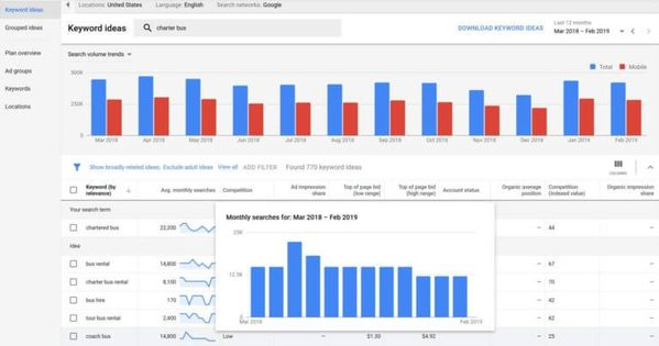 Google Ads Keyword Planner Gets New And Old Features Keyword Planner Google Ads Marketing Topics