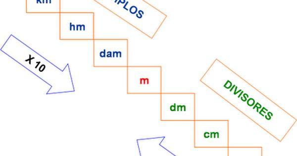La Longitud Metro Decímetro Centímetro Y Kilómetro Lecciones De Matemáticas Escalera De Medidas Matematicas Tercer Grado