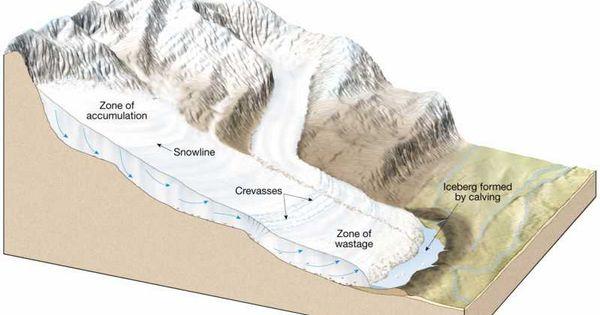 weathering erosion deposition glaciers thesis pinterest geography. Black Bedroom Furniture Sets. Home Design Ideas