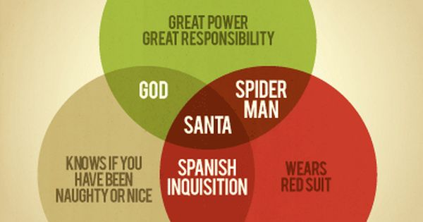 "Santa Venn Diagram by Stephen Wildish Heidi, omg, dying...Love ""Spanish Inquisition."""