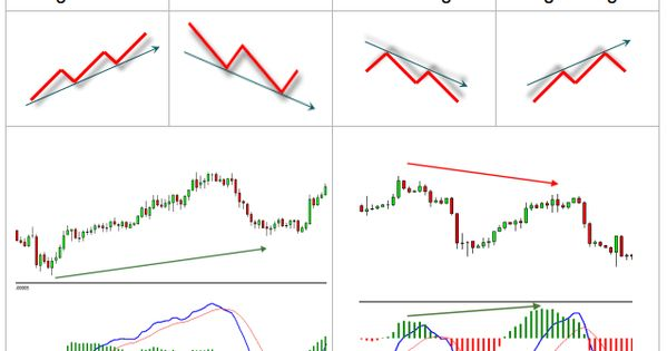 Candlestick Patterns Cheat Sheet Google Search Forex Trading