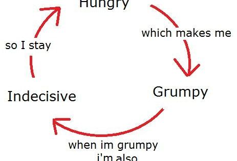 The Deadly Cycle which explains my life almost daily
