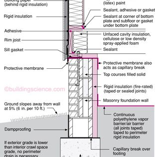 Bsd 012 Moisture Control For New Residential Buildings Residential Building Building Foundation Building