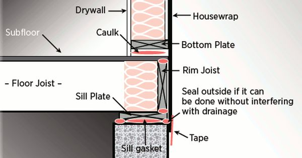 Insulating Basement Need Some Advice Puhleaze Basement Insulation Housewrap House Design