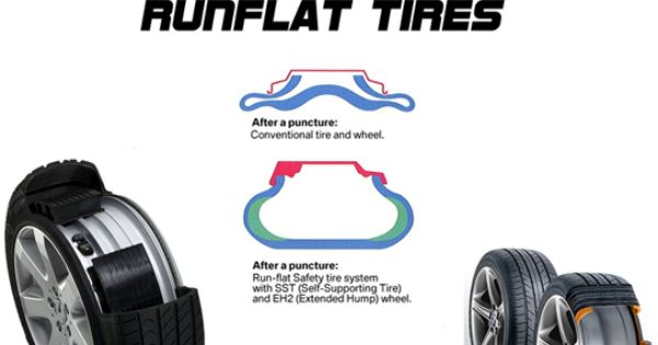 Run Flat Tires For Mini Sure They Re A Great Idea And They Work Too The Problem Lies In The Fact That They Are So Expensive And Th Flat Tire Car Tires