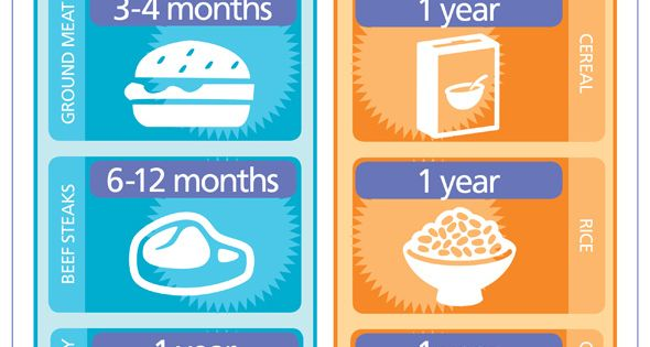 How long does Food last? Infographic FoodStorage StoneSquared STONE²