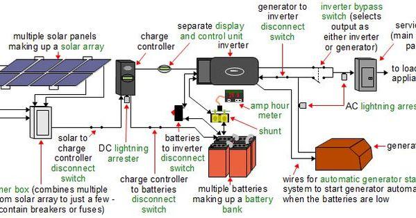 Wiring-diagram Rv Solar System  Page 3