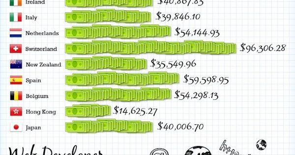 Average Salary Of A Digital Graphic Designer