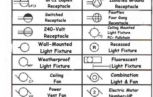 electrical symbols for blueprints kitchen stuff. Black Bedroom Furniture Sets. Home Design Ideas