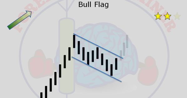 day trading bull flags back testing results