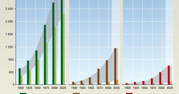 bar graph of data - Trends in World Water Use from 1900 to ...
