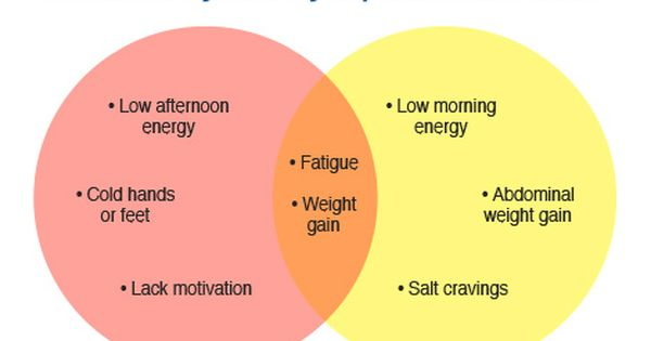 what are the symptoms of low t