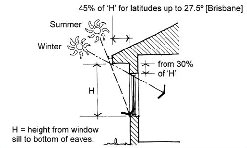 passive solar heating a diagram shows the rule of thumb
