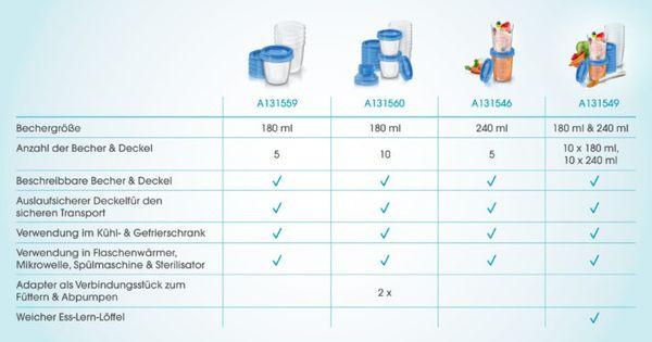 Aufbewahrungssystem Muttermilch Becher Deckel Adapter 10 x 180 ml